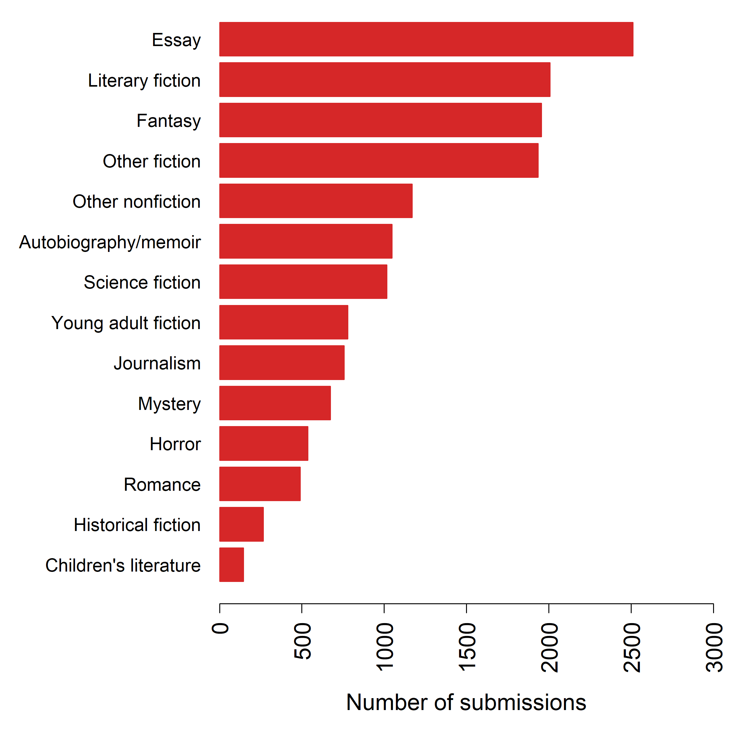 Writing Style By Genre